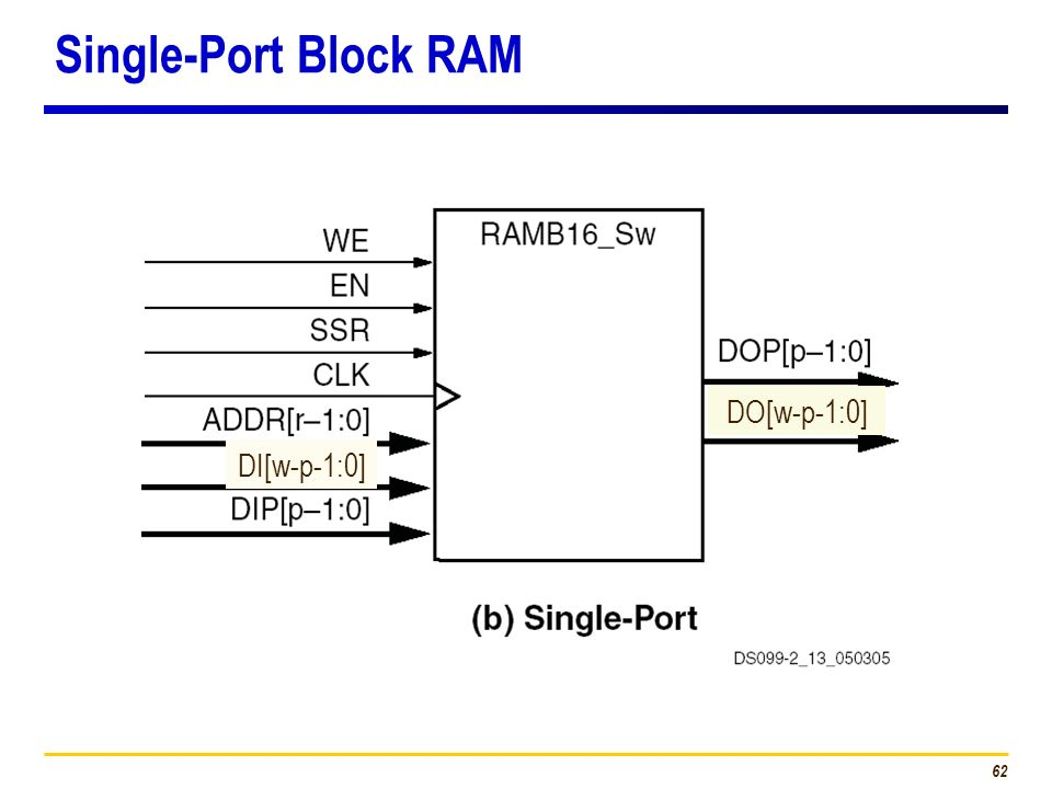 Single-Port Block RAM DO[w-p-1:0] DI[w-p-1:0]
